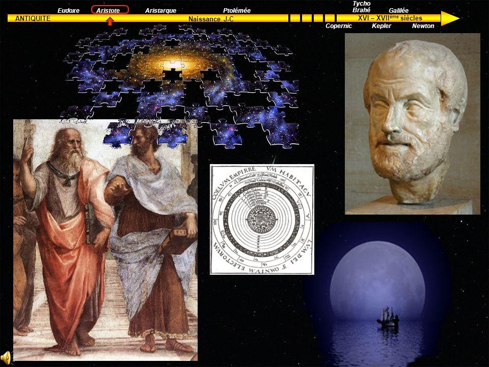 ANTIQUITE XVI – XVII ème siècles Naissance J-C Aristote Tycho Brahé Kepler Galilée Newton EudoxeAristarquePtolémée Copernic Les axes de rotation combinés donnaient à la planète un mouvement complexe fidèle aux observations.