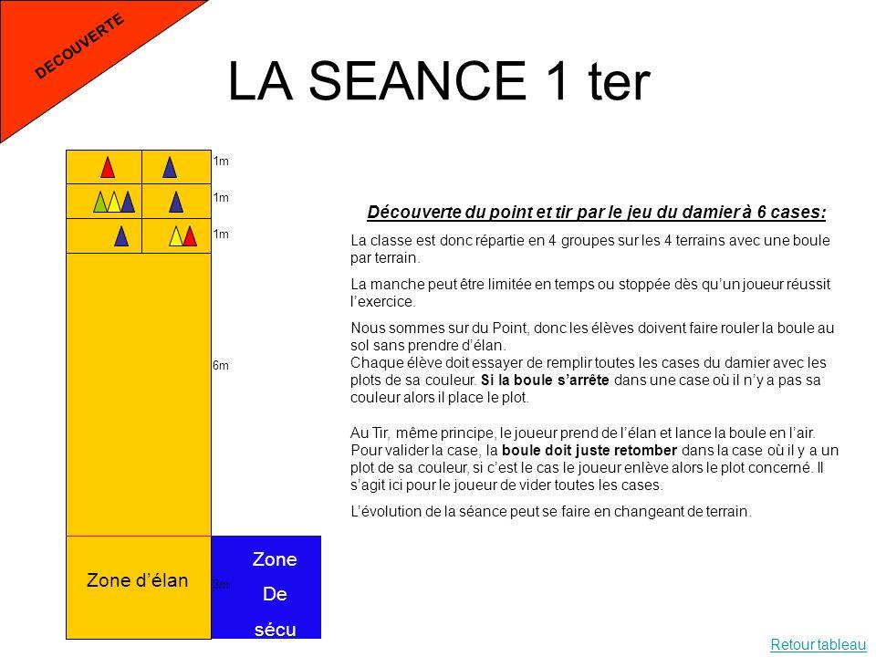 LA SEANCE 1 ter DECOUVERTE 1m 6m 3m Zone délan Zone De sécu Découverte du point et tir par le jeu du damier à 6 cases: La classe est donc répartie en