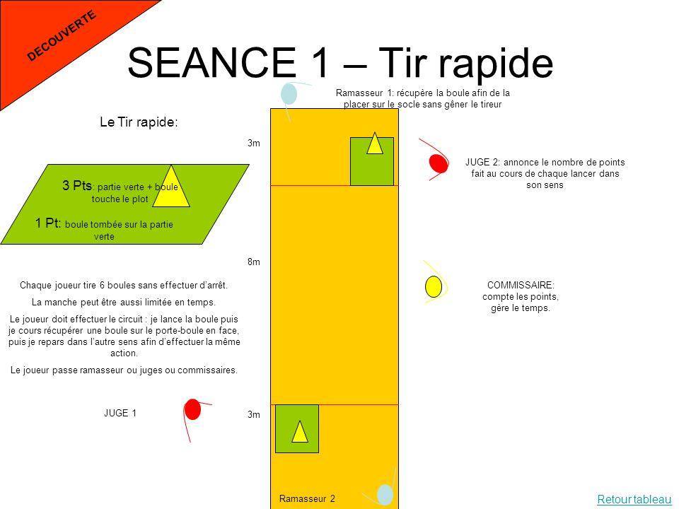 SEANCE 1 – Tir rapide Le Tir rapide: 1 Pt: boule tombée sur la partie verte 3 Pts : partie verte + boule touche le plot 3m 8m 3m Ramasseur 1: récupère