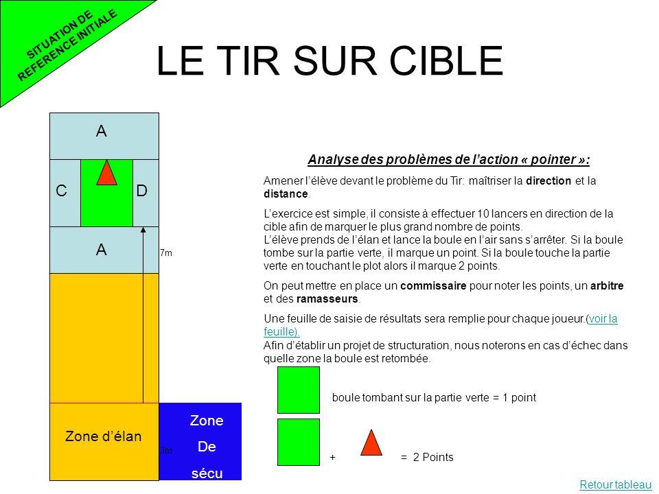 LE TIR SUR CIBLE SITUATION DE REFERENCE INITIALE 7m 3m Zone délan Zone De sécu Analyse des problèmes de laction « pointer »: Amener lélève devant le p