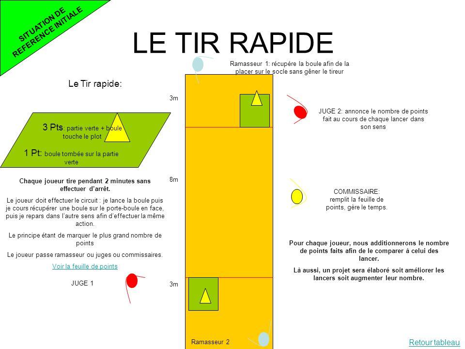 LE TIR RAPIDE Le Tir rapide: 1 Pt: boule tombée sur la partie verte 3 Pts : partie verte + boule touche le plot 3m 8m 3m Ramasseur 1: récupère la boul
