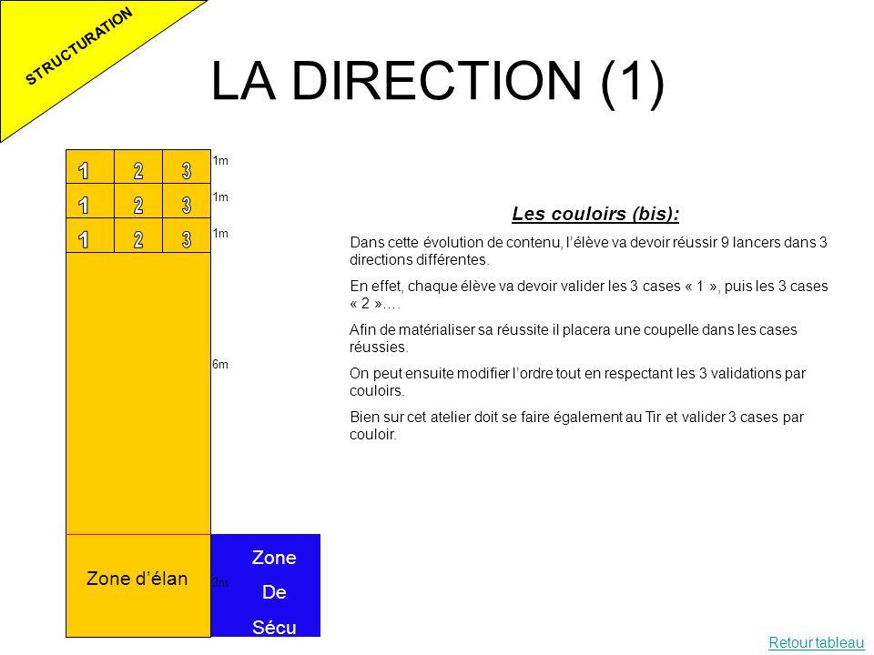 LA DIRECTION (1) STRUCTURATION 1m 6m 3m Zone délan Zone De Sécu Les couloirs (bis): Dans cette évolution de contenu, lélève va devoir réussir 9 lancer