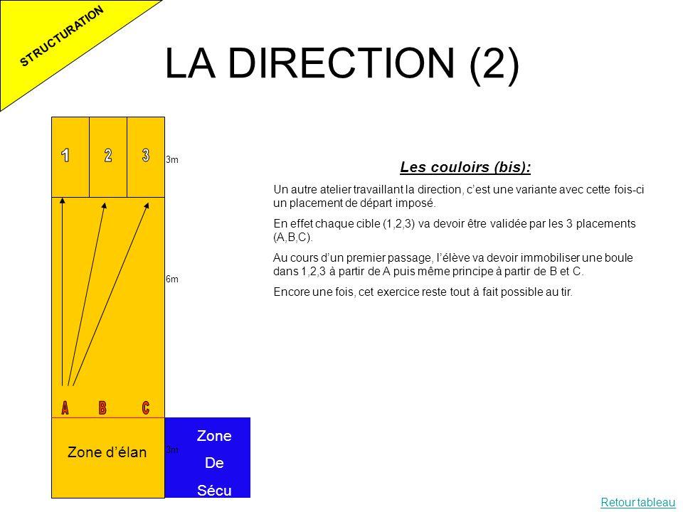 LA DIRECTION (2) STRUCTURATION 3m 6m 3m Zone délan Zone De Sécu Les couloirs (bis): Un autre atelier travaillant la direction, cest une variante avec