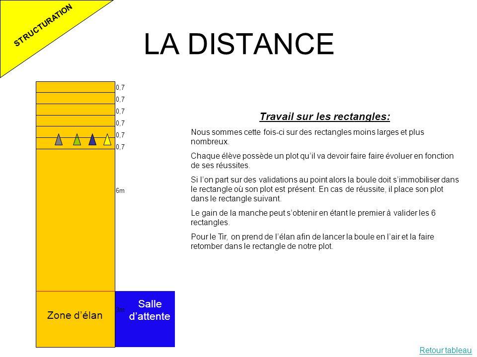 LA DISTANCE STRUCTURATION 0,7 6m 3m Zone délan Salle dattente Travail sur les rectangles: Nous sommes cette fois-ci sur des rectangles moins larges et
