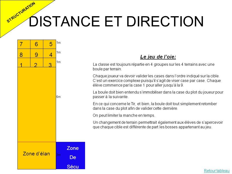 DISTANCE ET DIRECTION STRUCTURATION 1m 6m 3m Zone délan Zone De Sécu Le jeu de loie: La classe est toujours répartie en 4 groupes sur les 4 terrains a