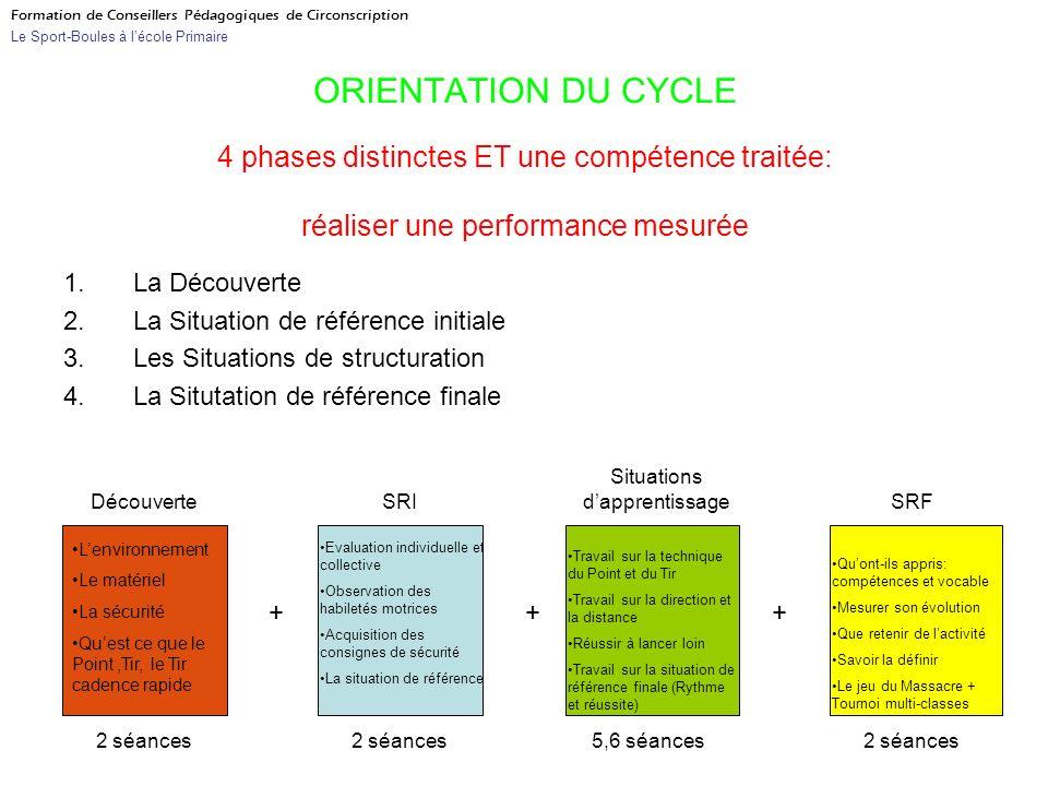 ORIENTATION DU CYCLE 1.La Découverte 2.La Situation de référence initiale 3.Les Situations de structuration 4.La Situtation de référence finale 4 phas