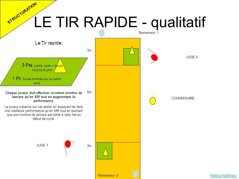 LE TIR RAPIDE - qualitatif Le Tir rapide: 1 Pt: boule tombée sur la partie verte 3 Pts : partie verte + boule touche le plot 3m 8m 3m Ramasseur 1 Rama