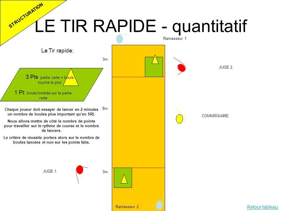 LE TIR RAPIDE - quantitatif Le Tir rapide: 1 Pt: boule tombée sur la partie verte 3 Pts : partie verte + boule touche le plot 3m 8m 3m Ramasseur 1 Ram