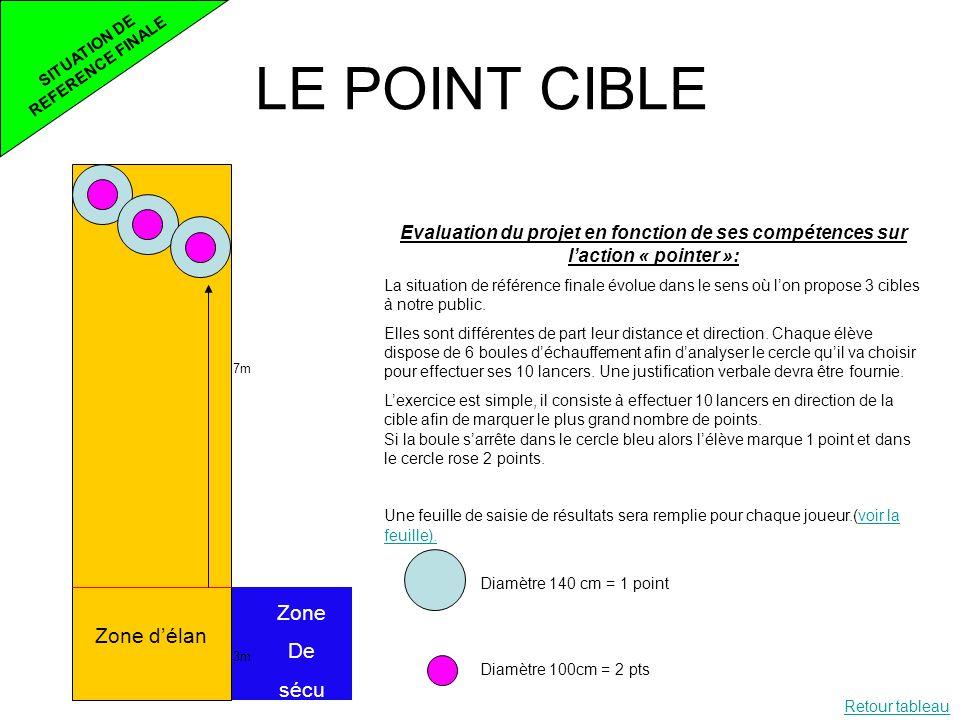LE POINT CIBLE SITUATION DE REFERENCE FINALE 7m 3m Zone délan Zone De sécu Evaluation du projet en fonction de ses compétences sur laction « pointer »