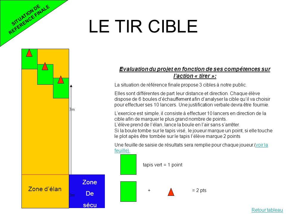LE TIR CIBLE SITUATION DE REFERENCE FINALE 7m 3m Zone délan Zone De sécu Evaluation du projet en fonction de ses compétences sur laction « tirer »: La