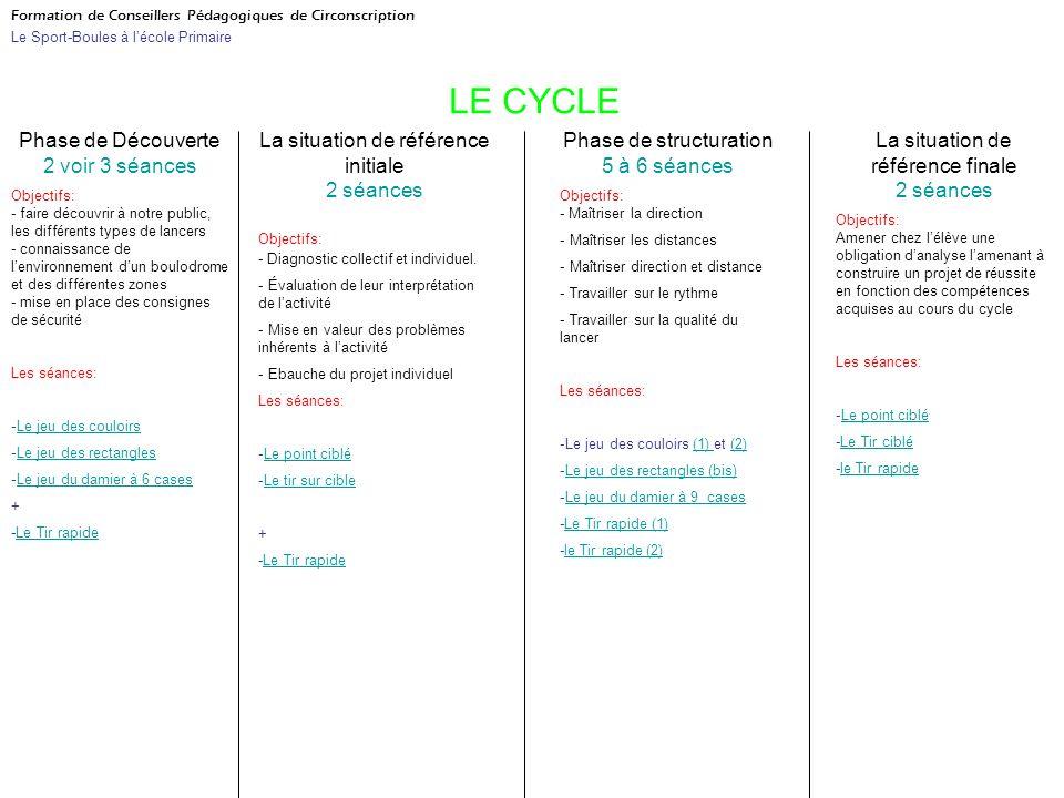Formation de Conseillers Pédagogiques de Circonscription Le Sport-Boules à lécole Primaire LE CYCLE Phase de Découverte 2 voir 3 séances Objectifs: -