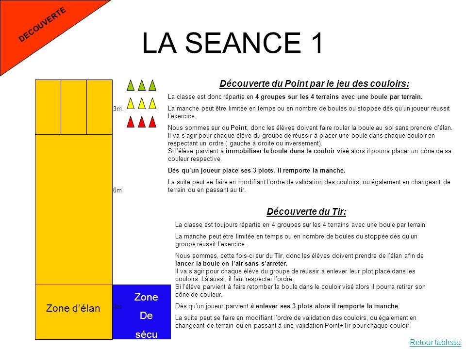 LA SEANCE 1 DECOUVERTE 3m 6m 3m Zone délan Zone De sécu Découverte du Point par le jeu des couloirs: La classe est donc répartie en 4 groupes sur les