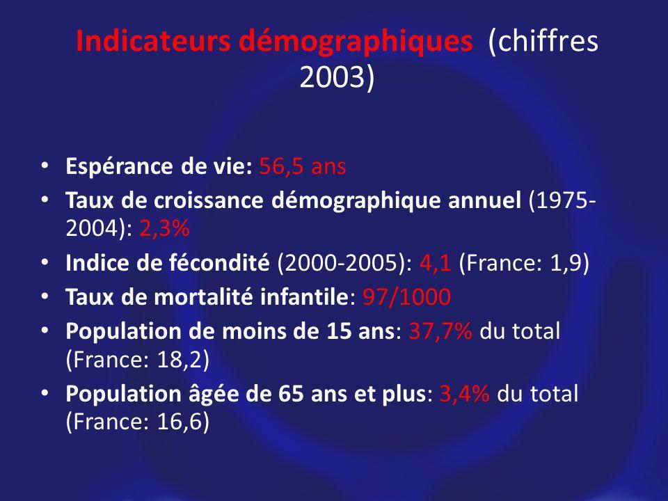 Espérance de vie: 56,5 ans Taux de croissance démographique annuel (1975- 2004): 2,3% Indice de fécondité (2000-2005): 4,1 (France: 1,9) Taux de mortalité infantile: 97/1000 Population de moins de 15 ans: 37,7% du total (France: 18,2) Population âgée de 65 ans et plus: 3,4% du total (France: 16,6) Indicateurs démographiques (chiffres 2003)