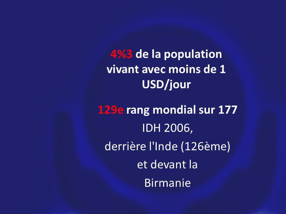 129e rang mondial sur 177 IDH 2006, derrière l Inde (126ème) et devant la Birmanie 4%3 de la population vivant avec moins de 1 USD/jour