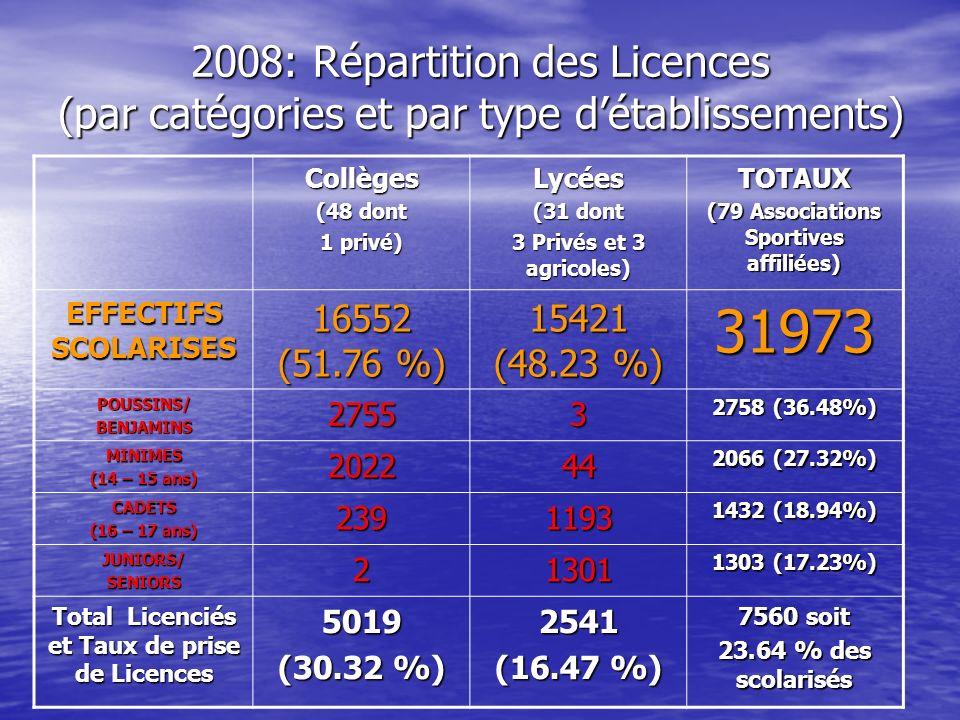 2008: Répartition des Licences (par catégories et par type détablissements) Collèges (48 dont 1 privé) Lycées (31 dont 3 Privés et 3 agricoles) TOTAUX
