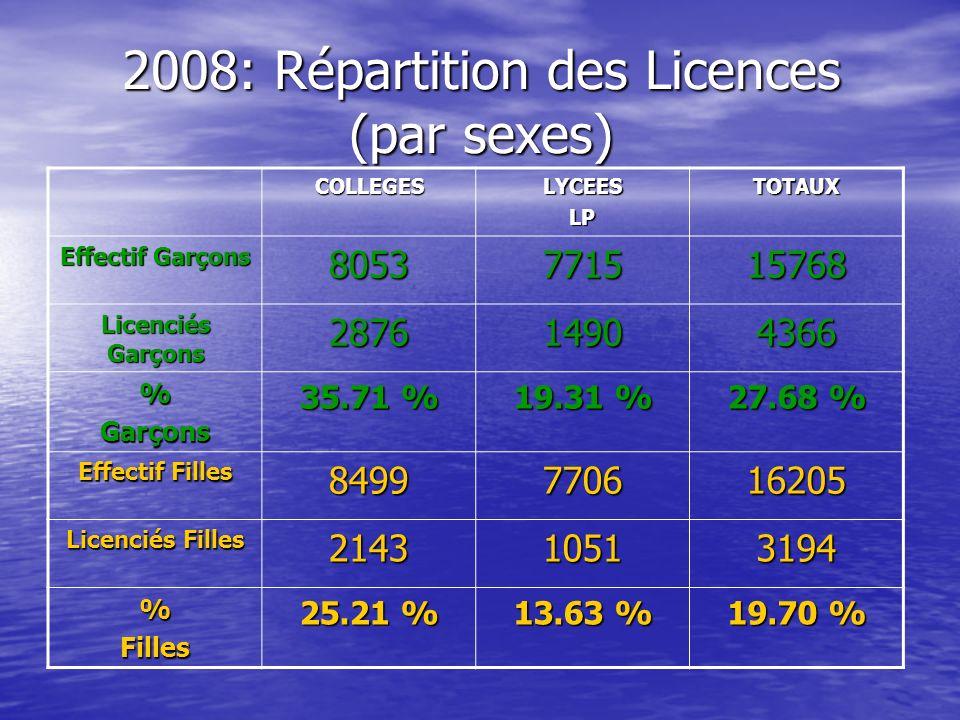 2008: Répartition des Licences (par sexes) COLLEGESLYCEESLPTOTAUX Effectif Garçons 8053771515768 Licenciés Garçons 287614904366 %Garçons 35.71 % 19.31