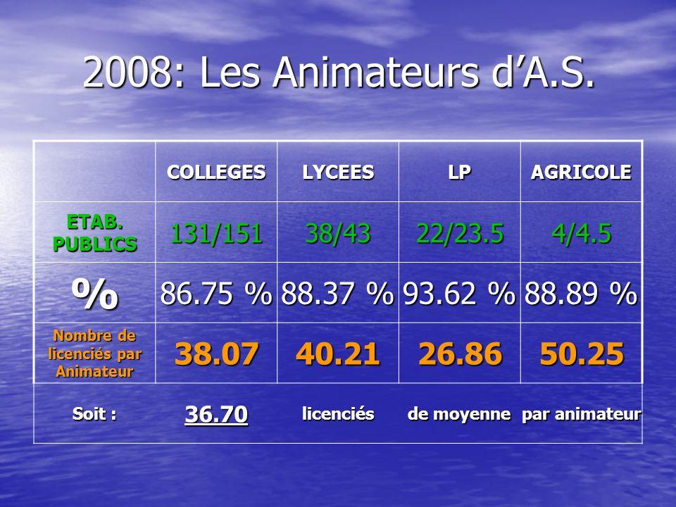 2008: Les Animateurs dA.S. COLLEGESLYCEESLPAGRICOLE ETAB. PUBLICS 131/15138/4322/23.54/4.5 % 86.75 % 88.37 % 93.62 % 88.89 % Nombre de licenciés par A