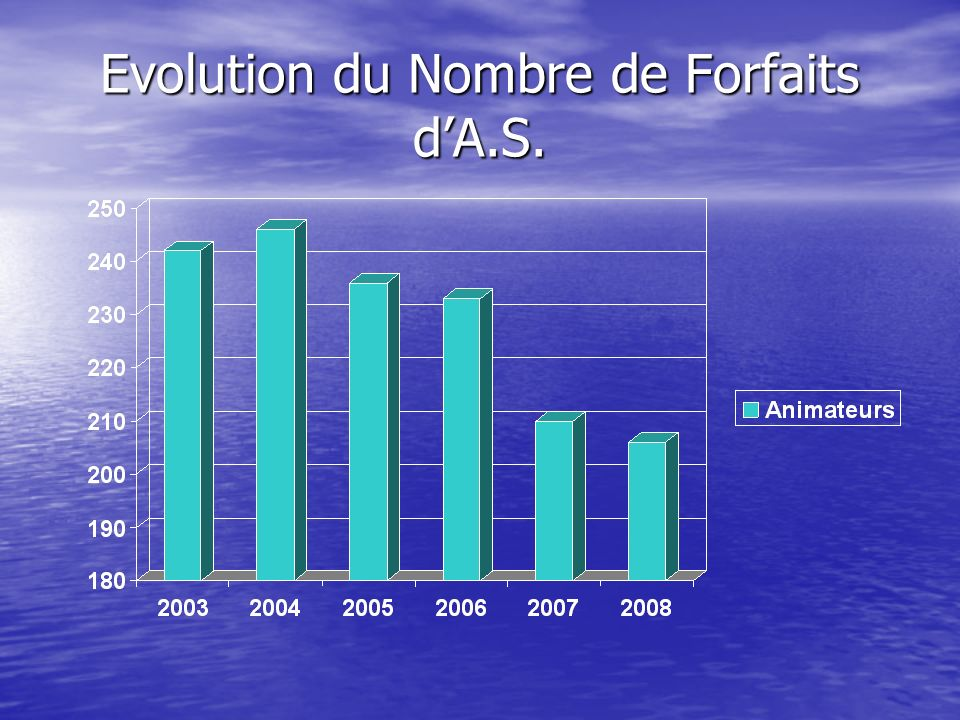 Evolution du Nombre de Forfaits dA.S.