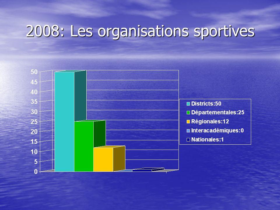 2008: Les organisations sportives