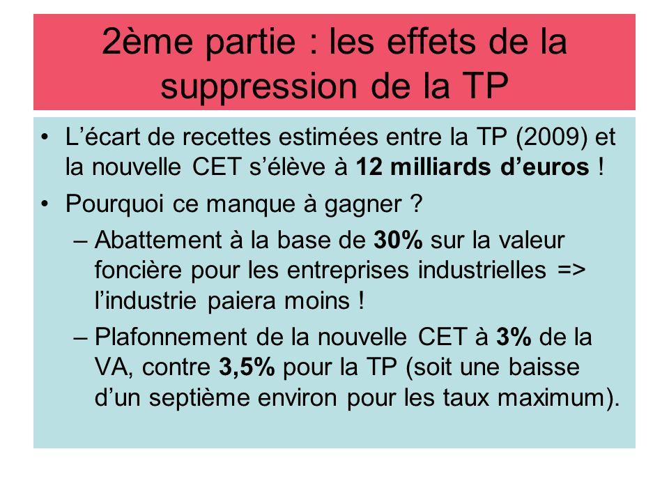 Lécart de recettes estimées entre la TP (2009) et la nouvelle CET sélève à 12 milliards deuros ! Pourquoi ce manque à gagner ? –Abattement à la base d