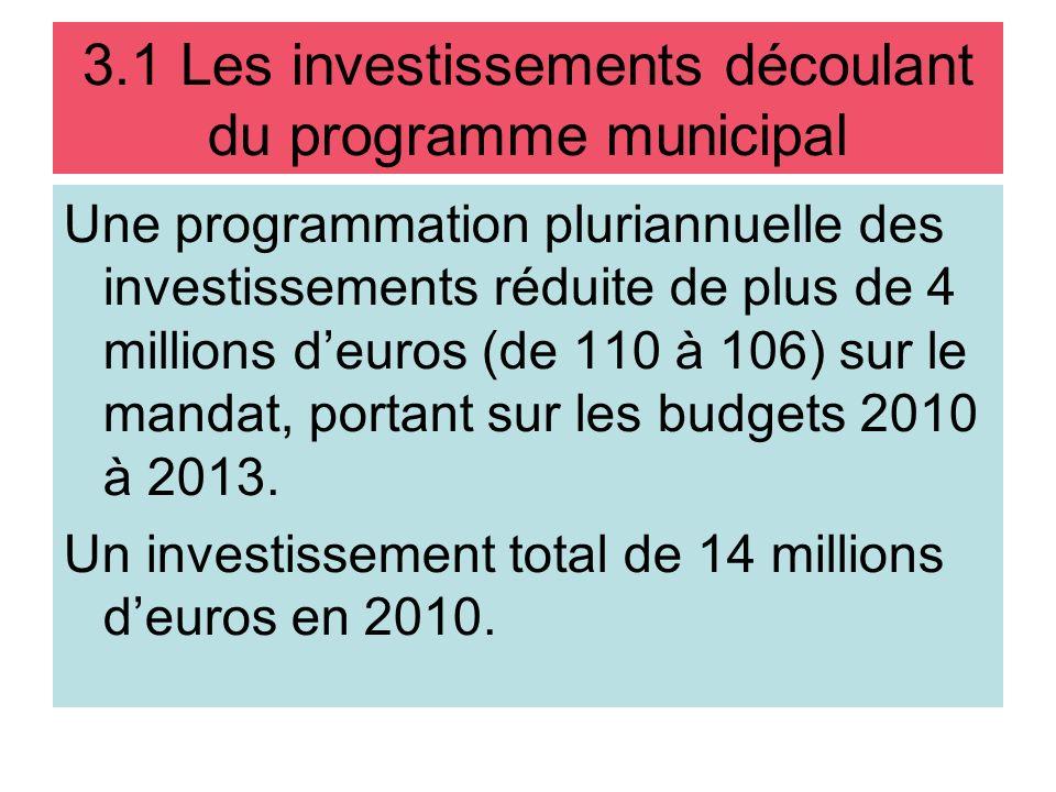 3.1 Les investissements découlant du programme municipal Une programmation pluriannuelle des investissements réduite de plus de 4 millions deuros (de 110 à 106) sur le mandat, portant sur les budgets 2010 à 2013.