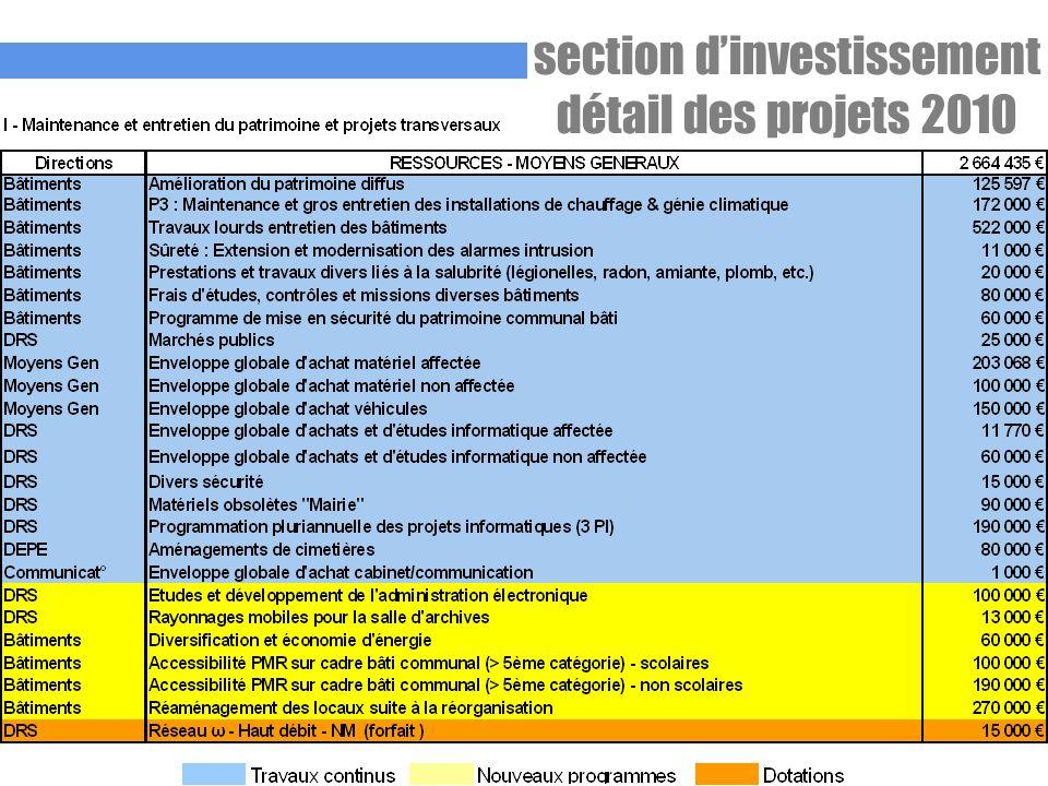 section dinvestissement détail des projets 2010