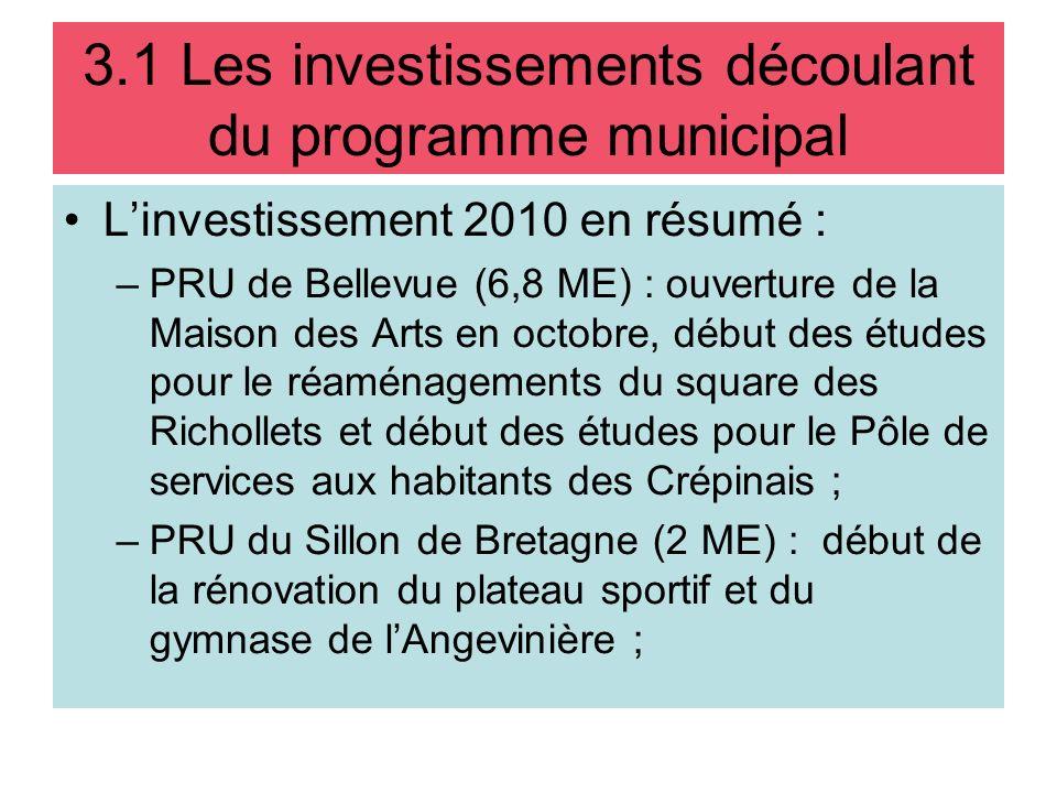 Linvestissement 2010 en résumé : –PRU de Bellevue (6,8 ME) : ouverture de la Maison des Arts en octobre, début des études pour le réaménagements du sq