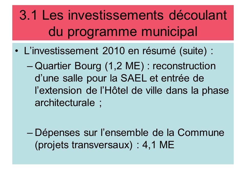 Linvestissement 2010 en résumé (suite) : –Quartier Bourg (1,2 ME) : reconstruction dune salle pour la SAEL et entrée de lextension de lHôtel de ville