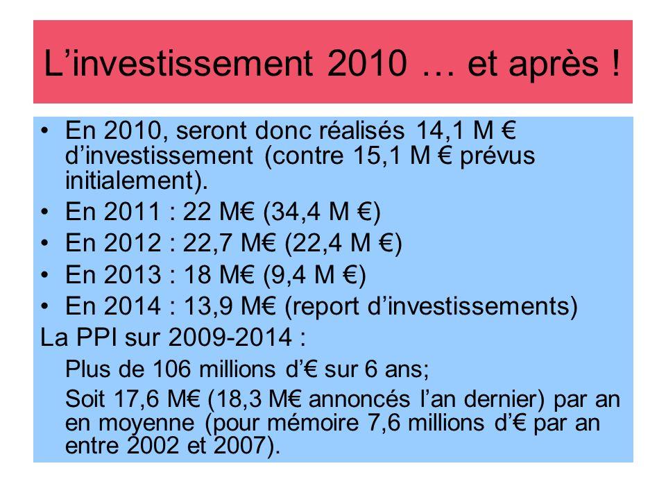Linvestissement 2010 … et après ! En 2010, seront donc réalisés 14,1 M dinvestissement (contre 15,1 M prévus initialement). En 2011 : 22 M (34,4 M ) E