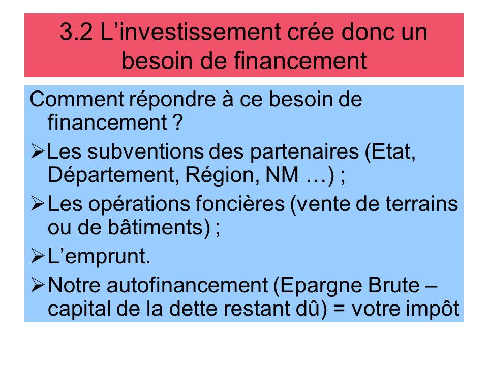 3.2 Linvestissement crée donc un besoin de financement Comment répondre à ce besoin de financement ? Les subventions des partenaires (Etat, Départemen