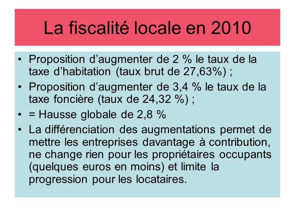 La fiscalité locale en 2010 Proposition daugmenter de 2 % le taux de la taxe dhabitation (taux brut de 27,63%) ; Proposition daugmenter de 3,4 % le taux de la taxe foncière (taux de 24,32 %) ; = Hausse globale de 2,8 % La différenciation des augmentations permet de mettre les entreprises davantage à contribution, ne change rien pour les propriétaires occupants (quelques euros en moins) et limite la progression pour les locataires.