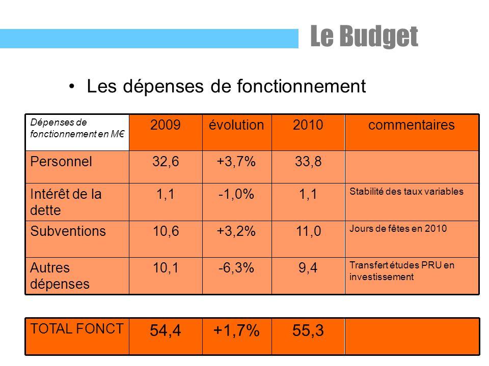 Les dépenses de fonctionnement Transfert études PRU en investissement 9,4-6,3%10,1Autres dépenses Jours de fêtes en 2010 11,0+3,2%10,6Subventions Stabilité des taux variables 1,1-1,0%1,1Intérêt de la dette 33,8+3,7%32,6Personnel commentaires2010évolution2009 Dépenses de fonctionnement en M 55,3+1,7%54,4 TOTAL FONCT Le Budget