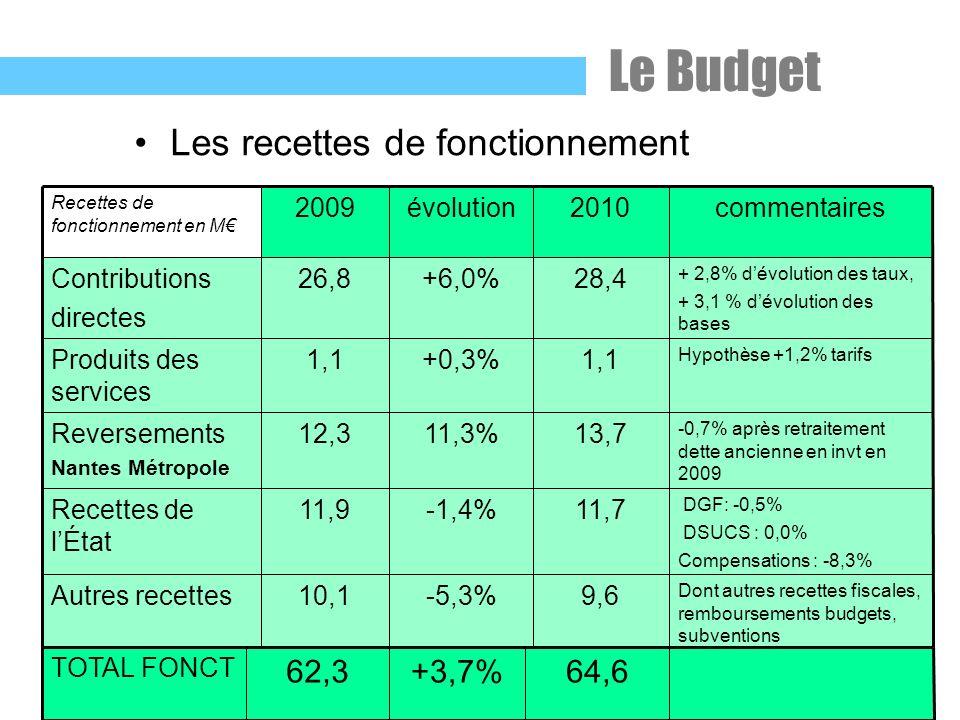 Les recettes de fonctionnement DGF: -0,5% DSUCS : 0,0% Compensations : -8,3% 11,7-1,4%11,9Recettes de lÉtat Dont autres recettes fiscales, remboursements budgets, subventions 9,6-5,3%10,1Autres recettes -0,7% après retraitement dette ancienne en invt en 2009 13,711,3%12,3Reversements Nantes Métropole Hypothèse +1,2% tarifs 1,1+0,3%1,1Produits des services + 2,8% dévolution des taux, + 3,1 % dévolution des bases 28,4+6,0%26,8Contributions directes commentaires2010évolution2009 Recettes de fonctionnement en M 64,6+3,7%62,3 TOTAL FONCT Le Budget
