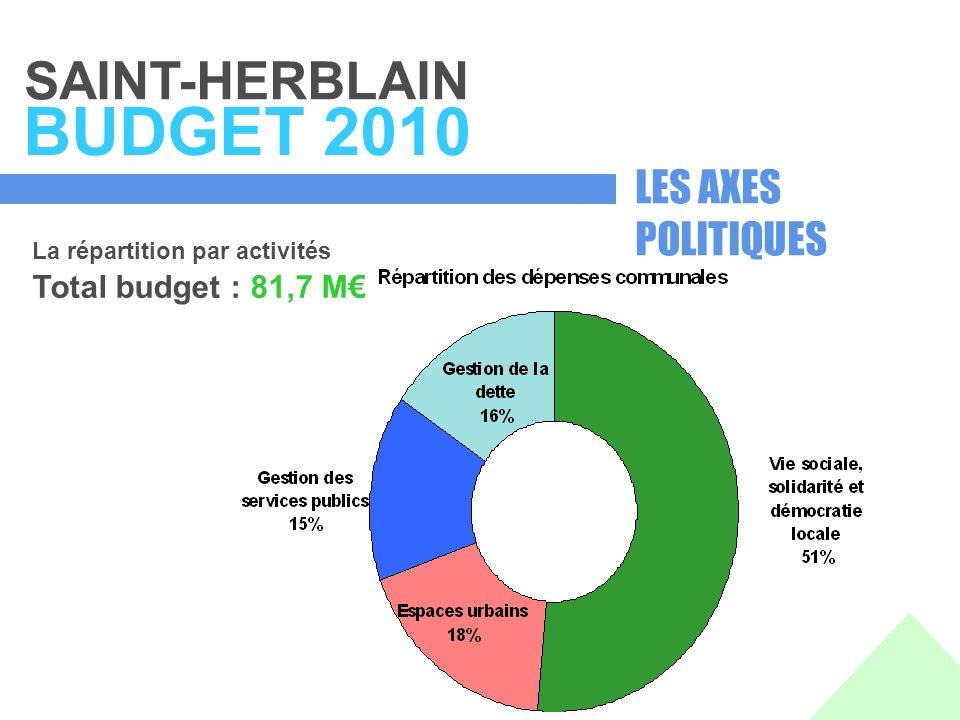 SAINT-HERBLAIN BUDGET 2010 La répartition par activités Total budget : 81,7 M LES AXES POLITIQUES