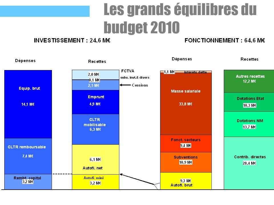 Les grands équilibres du budget 2010