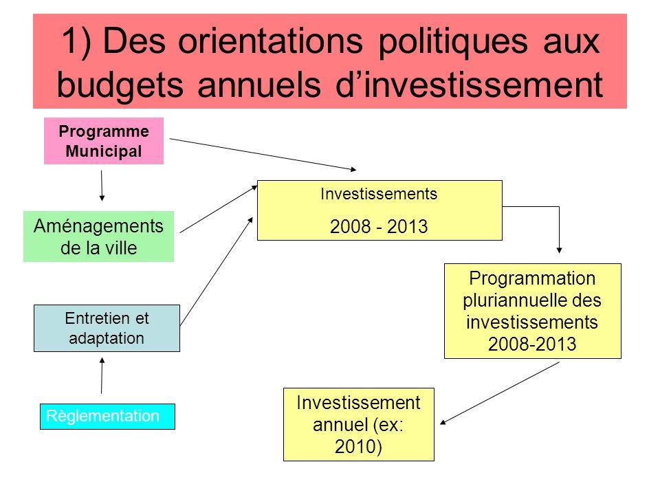 1) Des orientations politiques aux budgets annuels dinvestissement Programme Municipal Aménagements de la ville Entretien et adaptation Règlementation Investissements 2008 - 2013 Programmation pluriannuelle des investissements 2008-2013 Investissement annuel (ex: 2010)