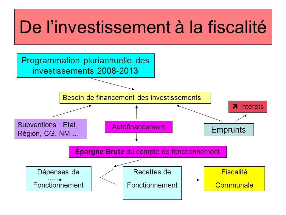 De linvestissement à la fiscalité Programmation pluriannuelle des investissements 2008-2013 Besoin de financement des investissements Subventions : Et