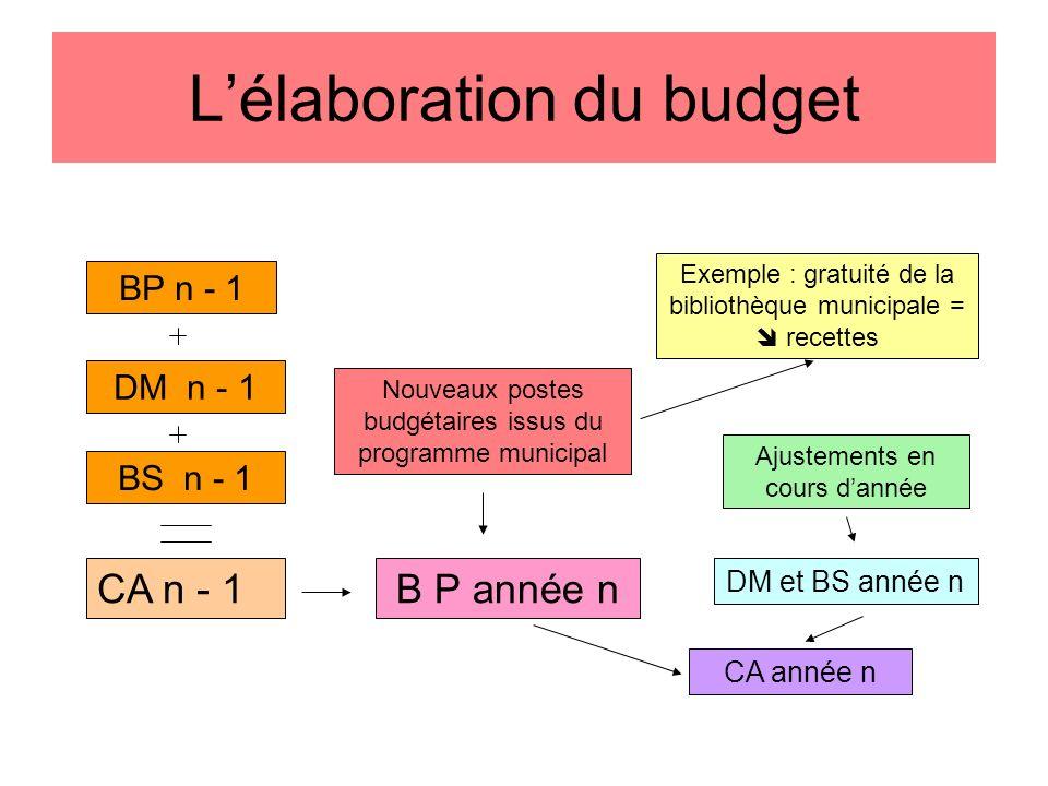 Lélaboration du budget BP n - 1 DM n - 1 BS n - 1 CA n - 1 Nouveaux postes budgétaires issus du programme municipal B P année n Exemple : gratuité de la bibliothèque municipale = recettes Ajustements en cours dannée DM et BS année n CA année n