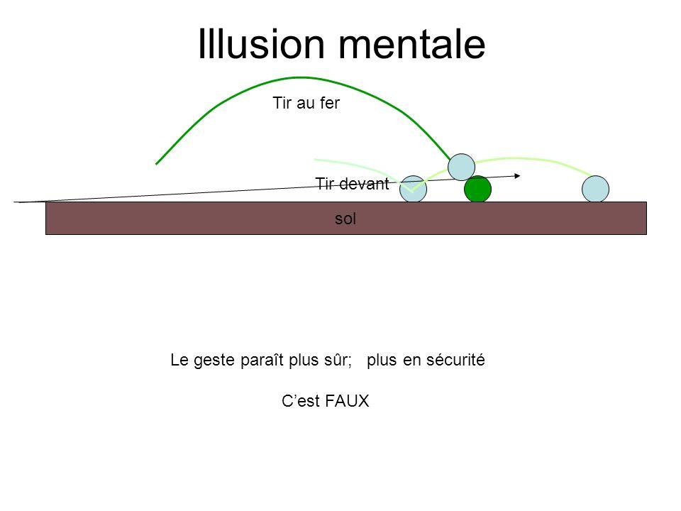 Illusion mentale Le geste paraît plus sûr; plus en sécurité Cest FAUX sol Tir au fer Tir devant