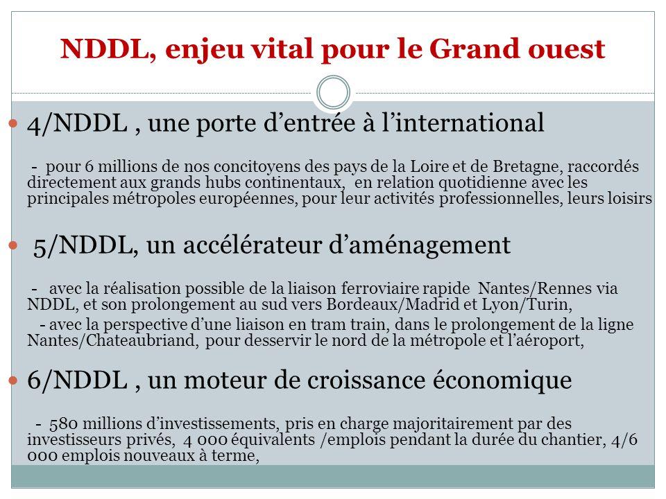 NDDL, enjeu vital pour le Grand ouest 4/NDDL, une porte dentrée à linternational - pour 6 millions de nos concitoyens des pays de la Loire et de Bretagne, raccordés directement aux grands hubs continentaux, en relation quotidienne avec les principales métropoles européennes, pour leur activités professionnelles, leurs loisirs 5/NDDL, un accélérateur daménagement - avec la réalisation possible de la liaison ferroviaire rapide Nantes/Rennes via NDDL, et son prolongement au sud vers Bordeaux/Madrid et Lyon/Turin, - avec la perspective dune liaison en tram train, dans le prolongement de la ligne Nantes/Chateaubriand, pour desservir le nord de la métropole et laéroport, 6/NDDL, un moteur de croissance économique - 580 millions dinvestissements, pris en charge majoritairement par des investisseurs privés, 4 000 équivalents /emplois pendant la durée du chantier, 4/6 000 emplois nouveaux à terme,