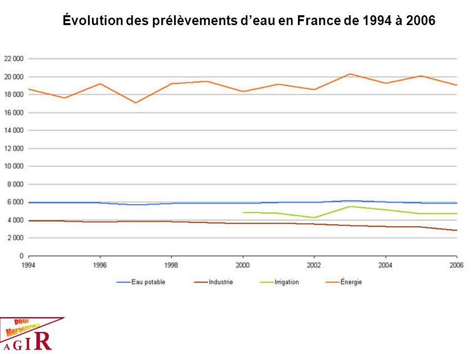 Évolution des prélèvements deau en France de 1994 à 2006