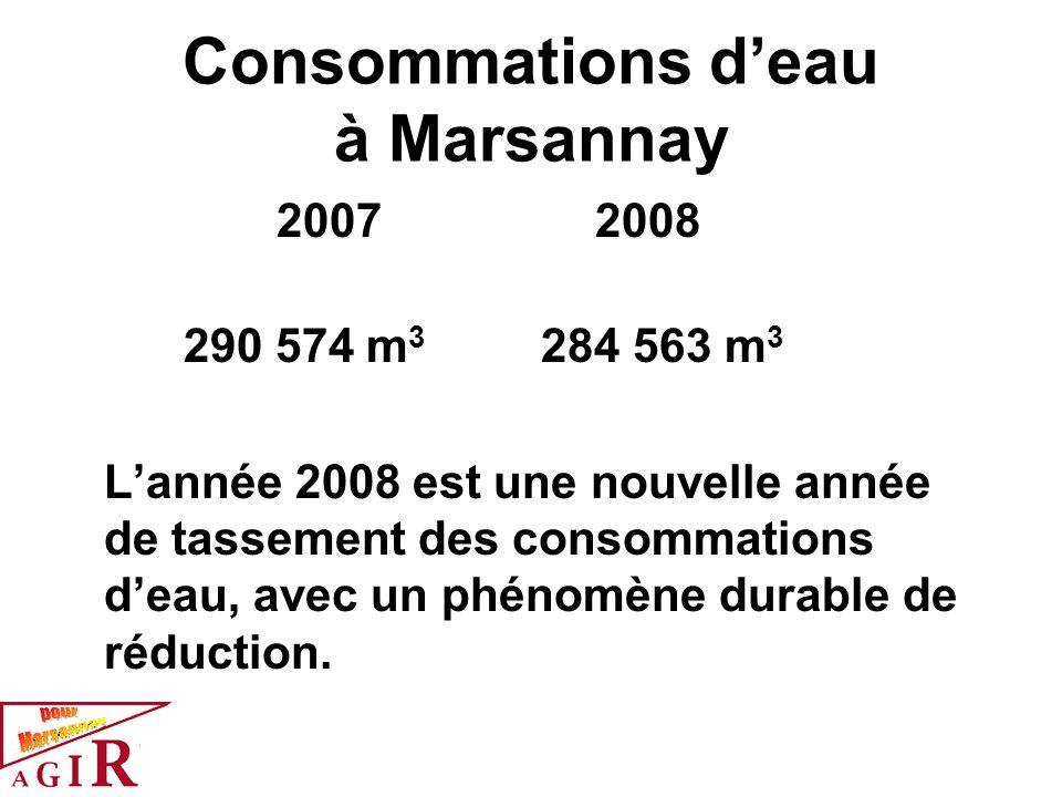 Consommations deau à Marsannay 2007 2008 290 574 m 3 284 563 m 3 Lannée 2008 est une nouvelle année de tassement des consommations deau, avec un phéno