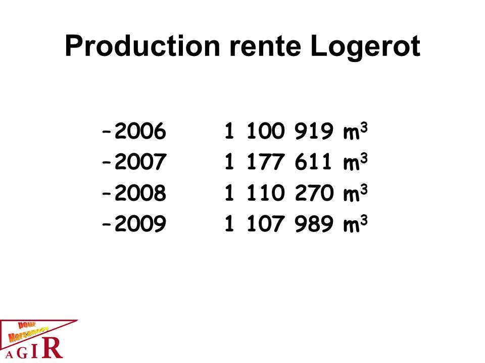 Production rente Logerot –20061 100 919 m 3 –20071 177 611 m 3 –20081 110 270 m 3 –2009 1 107 989 m 3
