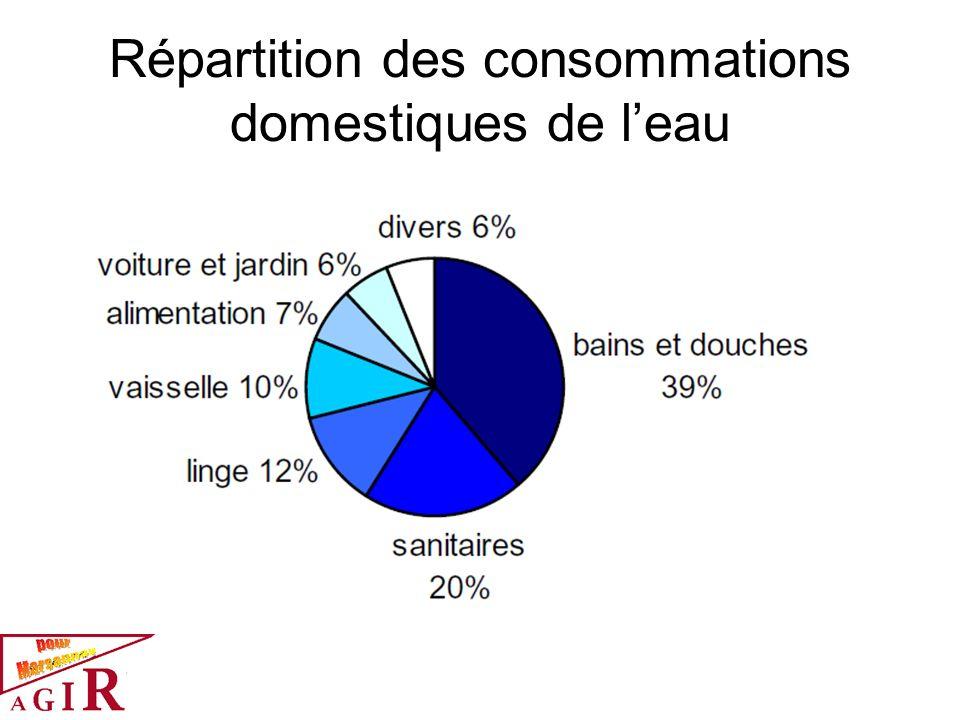 Répartition des consommations domestiques de leau