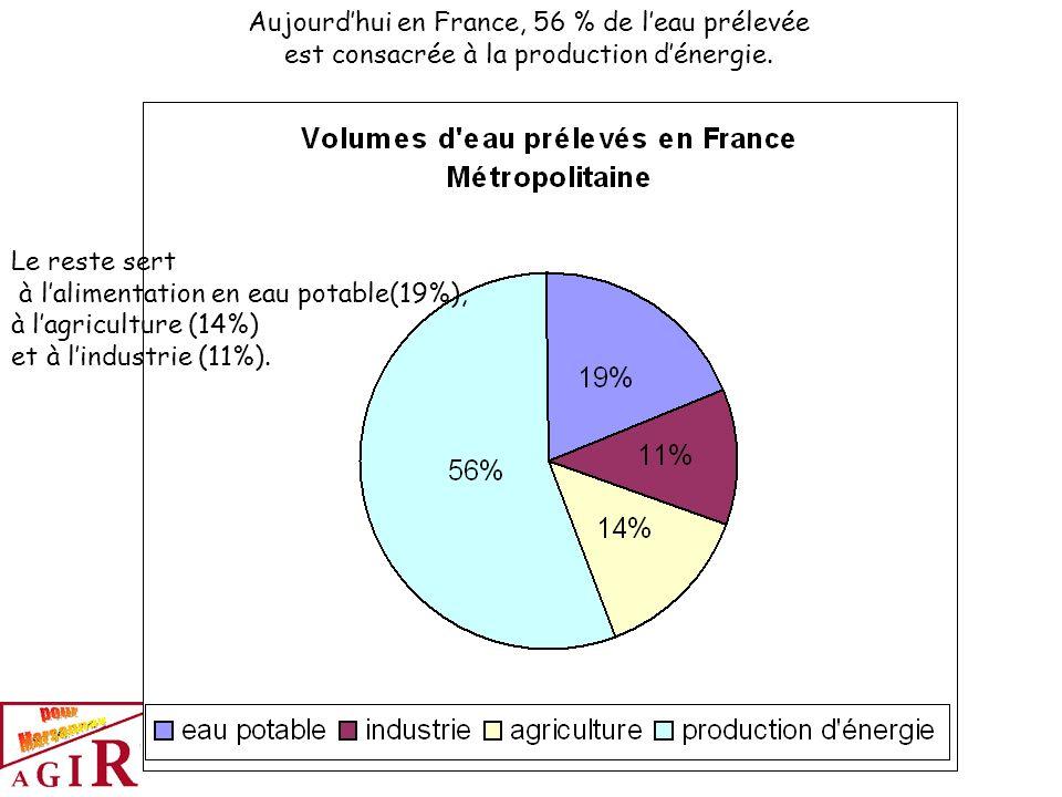 Aujourdhui en France, 56 % de leau prélevée est consacrée à la production dénergie. Le reste sert à lalimentation en eau potable(19%), à lagriculture