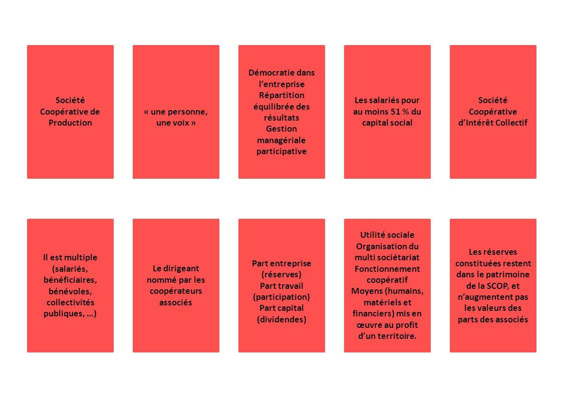Société Coopérative de Production « une personne, une voix » Démocratie dans lentreprise Répartition équilibrée des résultats Gestion managériale part