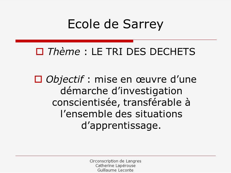 Circonscription de Langres Catherine Lapérouse Guillaume Leconte Ecole de Sarrey Thème : LE TRI DES DECHETS Objectif : mise en œuvre dune démarche din