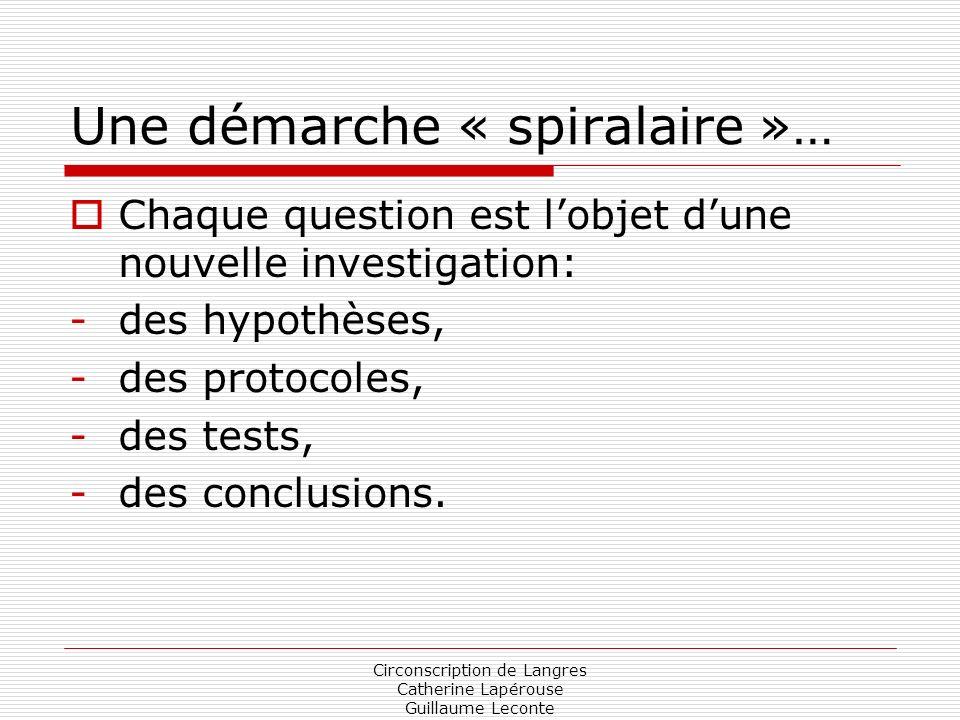 Circonscription de Langres Catherine Lapérouse Guillaume Leconte Une démarche « spiralaire »… Chaque question est lobjet dune nouvelle investigation: