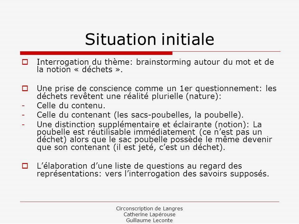 Circonscription de Langres Catherine Lapérouse Guillaume Leconte Situation initiale Interrogation du thème: brainstorming autour du mot et de la notio