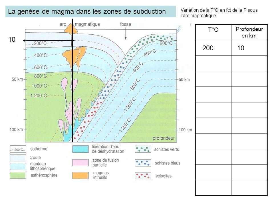 10 T°C Profondeur en km 20010 Variation de la T°C en fct de la P sous larc magmatique La genèse de magma dans les zones de subduction